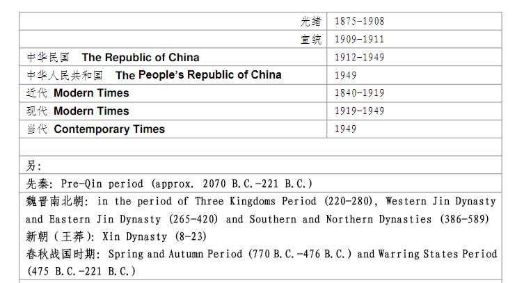 China dynasty years